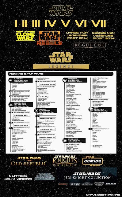 Star Wars, univers étendu, canon et légendes, la différence